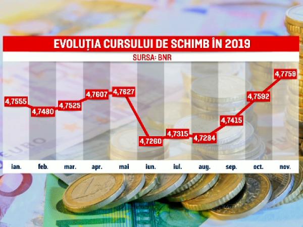 evoluţie euro