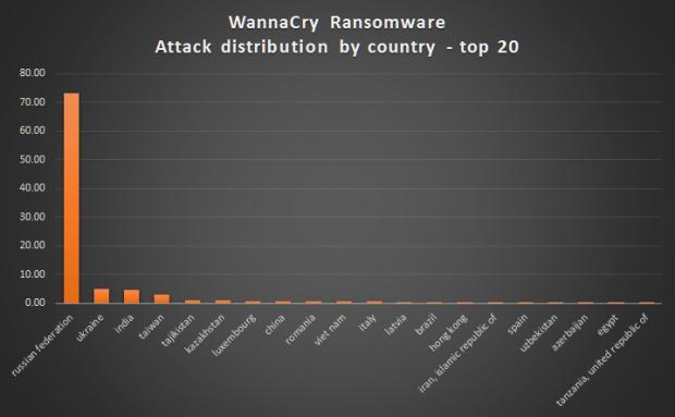 atac informatic, cibernetic, WannaCry, ransomware