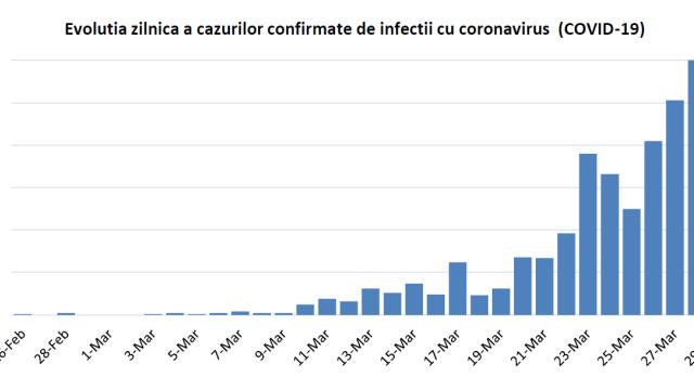 Studiu al INSP. Ce au constatat specialiștii despre epidemia de coronavirus din România - Imaginea 1