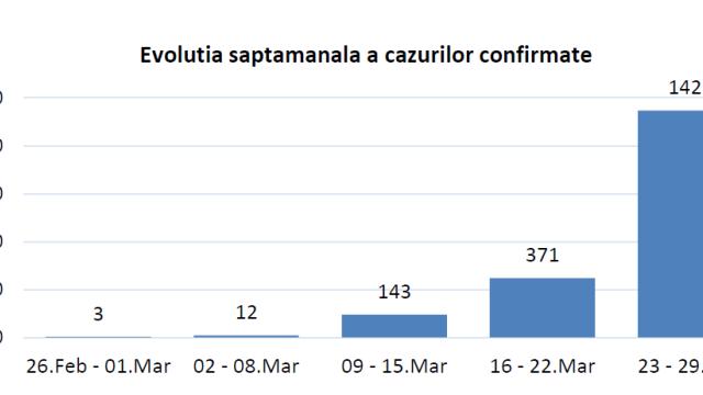Studiu al INSP. Ce au constatat specialiștii despre epidemia de coronavirus din România - Imaginea 2