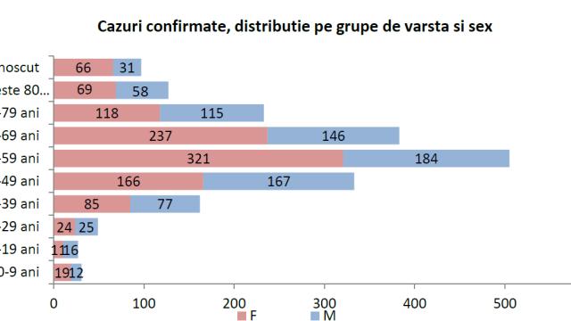 Studiu al INSP. Ce au constatat specialiștii despre epidemia de coronavirus din România - Imaginea 4