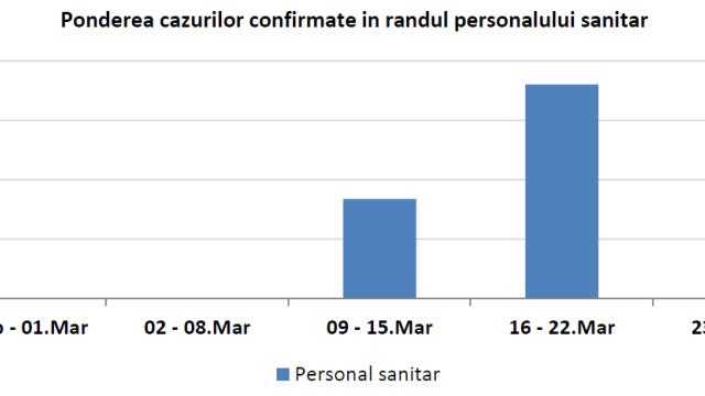 Studiu al INSP. Ce au constatat specialiștii despre epidemia de coronavirus din România - Imaginea 7
