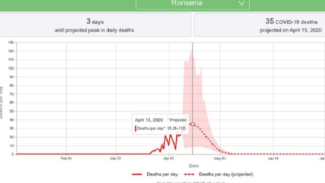 Previziunile unui institut din SUA privind numărul total de decese în România. Când s-ar atinge vârful - Imaginea 5