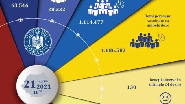 Peste 91.000 de persoane, vaccinate în ultimele 24 de ore. S-au înregistrat 130 de reacții adverse
