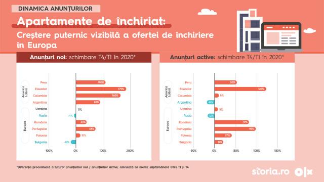 Infografice - 2