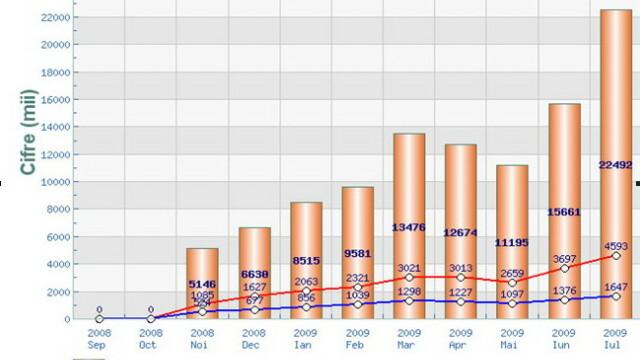 Grafic stirileprotv.ro pe iulie