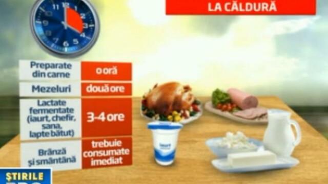 Canicula revine. Lista alimentelor care devin bombe biologice dupa expunerea la temperaturi ridicate