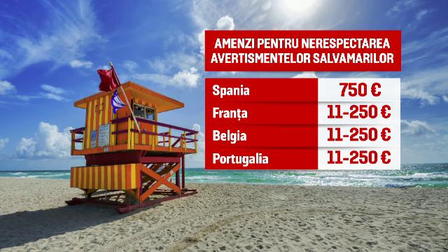 În Europa, cei care intră în mare când înotul e interzis primesc amenzi de sute de euro