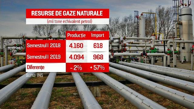 România importă tot mai mult gaz rusesc. Ministru: \