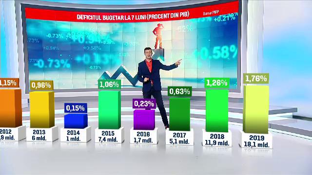 Gaură record în bugetul țării. Cât reprezintă salariile și pensiile românilor - Imaginea 1