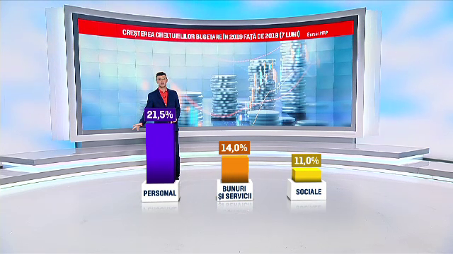 Gaură record în bugetul țării. Cât reprezintă salariile și pensiile românilor - Imaginea 2