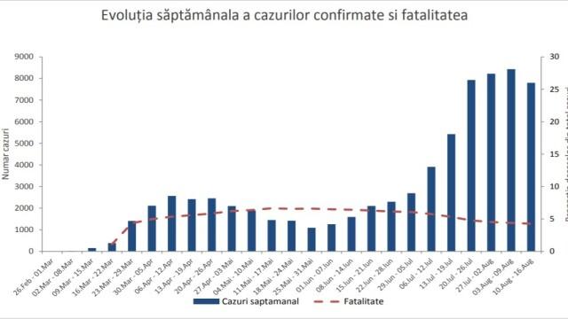 Raport INSP: Cele 15 județe care înregistrează un trend ascendent al infectărilor cu coronavirus - Imaginea 4