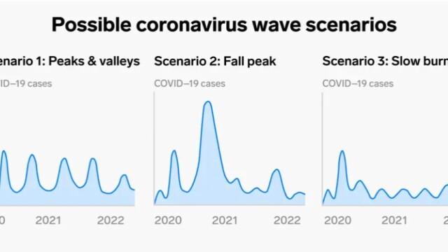 Experții nu mai cred în teoria valurilor de coronavirus. Cele 3 scenarii ale pandemiei de Covid-19 - Imaginea 2