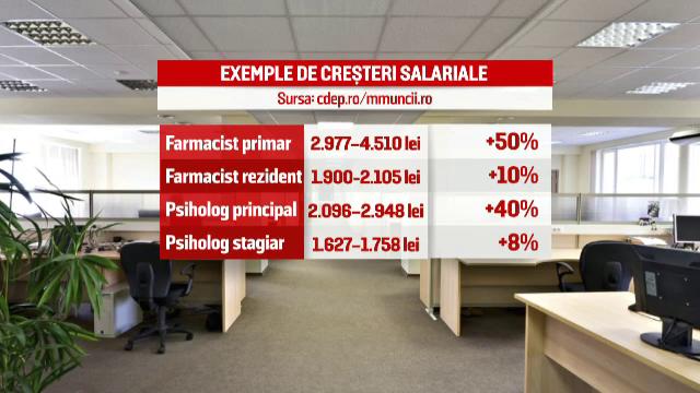 Klaus Iohannis va promulga legea care prevede marirea salariilor la bugetarii din Sanatate si Educatie