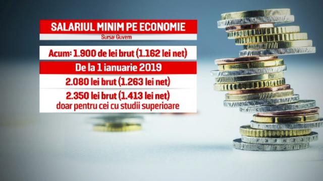 salariu minim