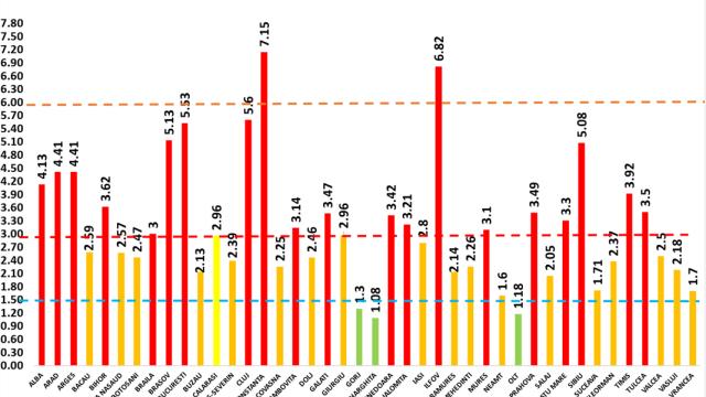 Coronavirus România. Cele mai multe noi cazuri în București, județul cu cea mai mare incidență Constanța