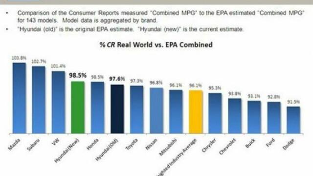Cat de mult ne pacalesc producatorii auto la consumul masinii. Cifre reale vs.cifre din fisa tehnica