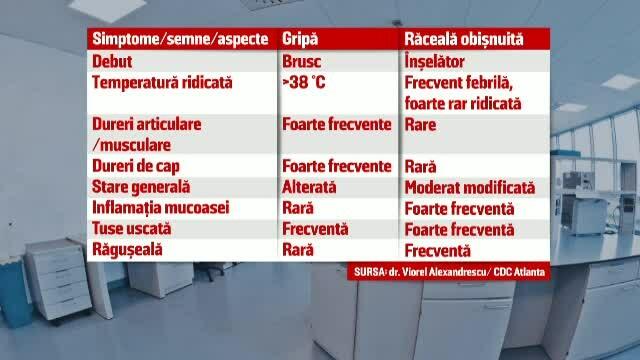 Diferentele dintre raceala banala si gripa de sezon. Principalul pericol din acest sezon: fosta tulpina pandemica AH1N1