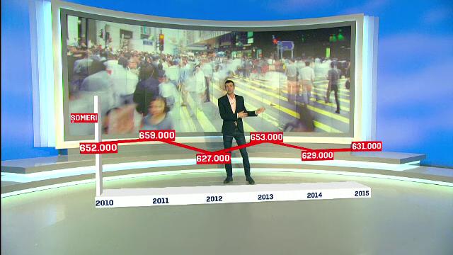 Situatie paradoxala in Romania, unde somajul creste in anul in care locurile de munca NU se ocupa. Explicatia fenomenului