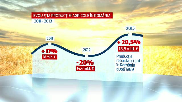 Cea mai secetoasa iarna din ultimii 41 de ani. Cat de tare va scadea agricultura in 2014