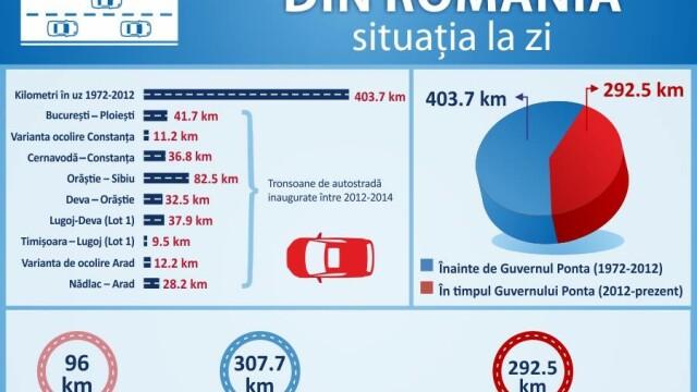 Autoritatile promit 250 km de autostrada in urmatorii doi ani. HARTILE oficiale cu traseul viitoarelor sosele din Romania - Imaginea 1