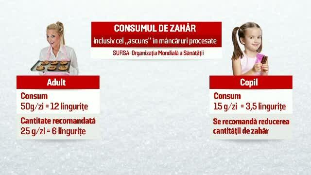 consum zahar