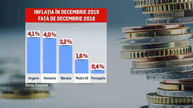 România este vicecampioană europeană la inflație. Cu cât s-a scumpit mâncarea la români - Imaginea 2