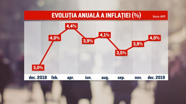 România este vicecampioană europeană la inflație. Cu cât s-a scumpit mâncarea la români - Imaginea 3