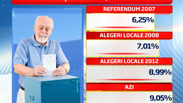 REFERENDUM 2012. Prezenta la vot la ora 23.00 a fost de 45,92 %, potrivit BEC. HARTA INTERACTIVA - Imaginea 2