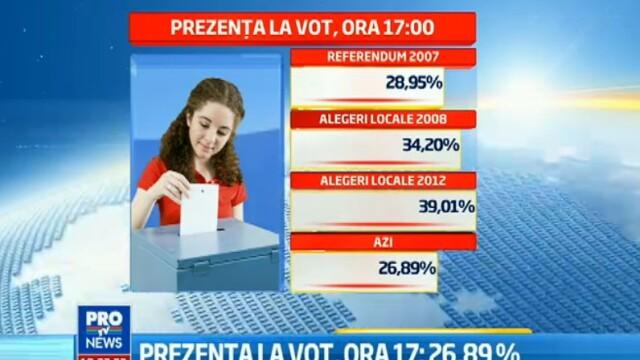 REFERENDUM 2012. Prezenta la vot la ora 23.00 a fost de 45,92 %, potrivit BEC. HARTA INTERACTIVA - Imaginea 10