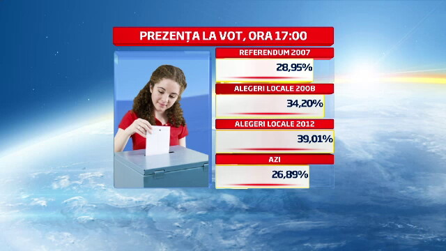 REFERENDUM 2012. Prezenta la vot la ora 23.00 a fost de 45,92 %, potrivit BEC. HARTA INTERACTIVA - Imaginea 12