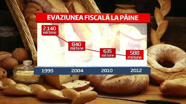 Conditia impusa pentru ieftinirea painii. Romanii consuma \