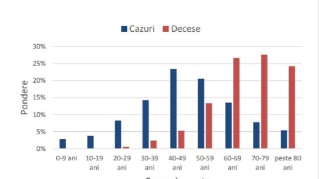 Analiza cazurilor de COVID-19 din România. 66% dintre cei decedați aveau afecțiuni cardiovasculare - Imaginea 4