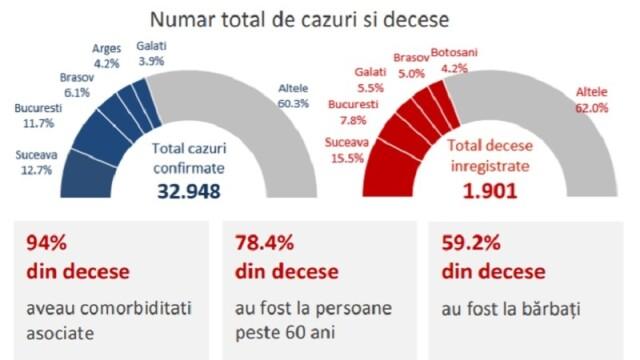 Analiza cazurilor de COVID-19 din România. 66% dintre cei decedați aveau afecțiuni cardiovasculare - Imaginea 2