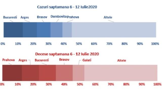 Analiza cazurilor de COVID-19 din România. 66% dintre cei decedați aveau afecțiuni cardiovasculare - Imaginea 3