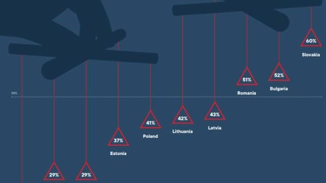 Românii, pe locul trei în Europa Centrală și de Est în ceea ce privește credința în teoriile conspirației - Imaginea 1