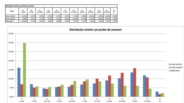 Rezultate Evaluarea Națională 2020. Câte medii de 10 s-au luat la Capacitate - Imaginea 4
