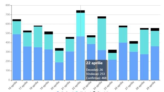 Număr record de infectări în România. Este cel mai mare bilanț din ultimele luni - Imaginea 2