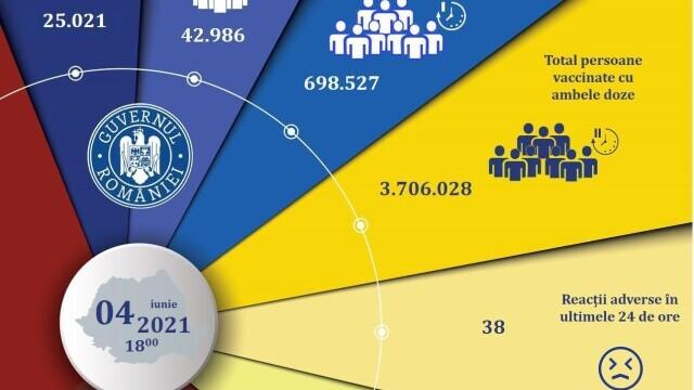 Puțin peste 68.000 de români s-au vaccinat în ultimele 24 de ore. La cât am ajuns în total