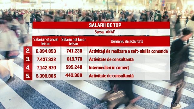 Primii 10 angajati ai tarii au luat peste un milion de euro fiecare in 2015. Unde lucreaza cel mai bine platit roman