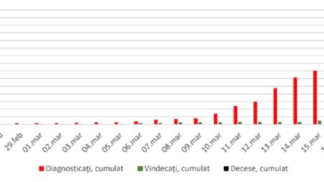 Grupa de vârstă cea mai afectată de coronavirus în România. Diferențele față de Italia - Imaginea 3