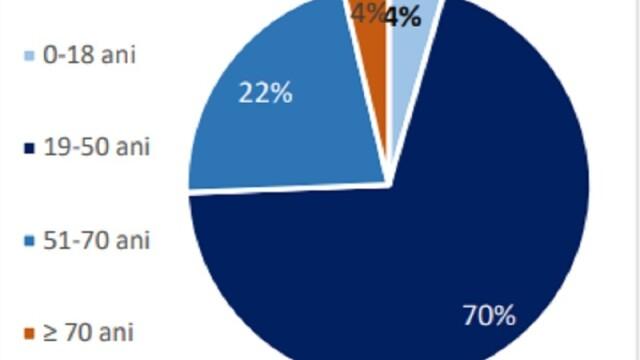 Grupa de vârstă cea mai afectată de coronavirus în România. Diferențele față de Italia - Imaginea 2