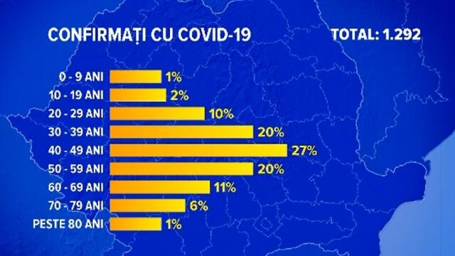 Tot mai mulţi tineri din România, afectaţi de coronavirus. \