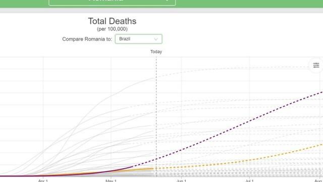 Cifre alarmante. Bilanțul deceselor ar putea crește dramatic în România după ridicarea restricțiilor - Imaginea 4
