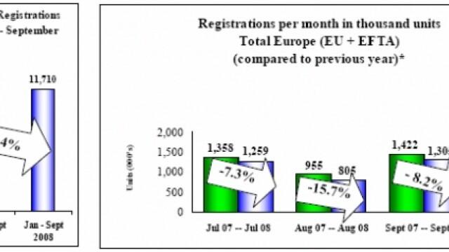 Scaderi alarmante pentru producatorii auto in 2008
