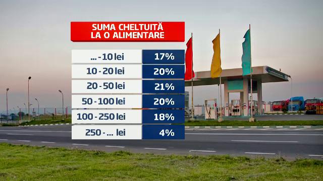 Romanii nu mai au bani de benzina si motorina. Cu cat a scazut consumul fata de anul trecut
