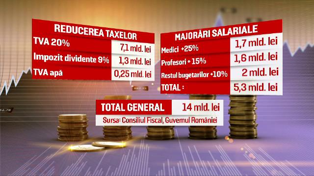 Bugetul pe 2016, marea provocare pentru Guvernul Ciolos. Cum pot fi acoperite masurile de 14 mld. lei luate de Guvernul Ponta