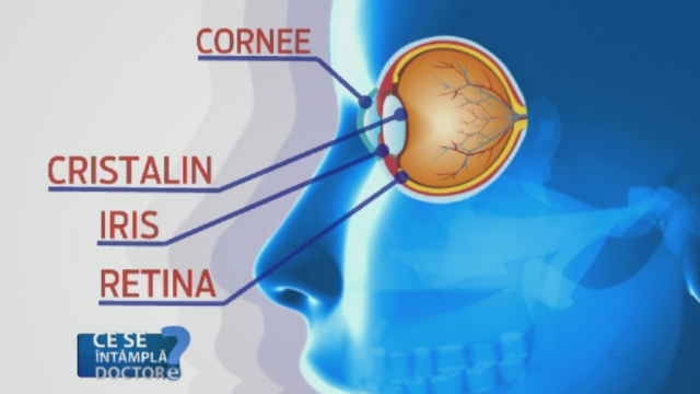 Boala oftamologica ce afecteaza tinerii intre 20 si 30 de ani. Cum poate fi depistata