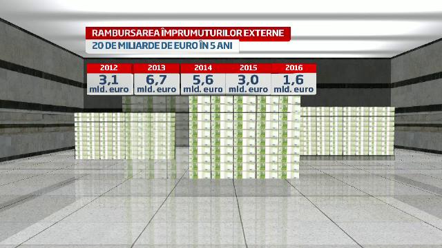 Romania va rambursa 13 miliarde euro catre FMI in urmatorii doi ani. Rezervele valutare, in pericol