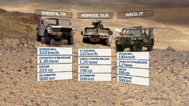 Sherpa, rivalul francez de 200.000 euro al lui Humvee, ar putea fi produs in curand in Romania